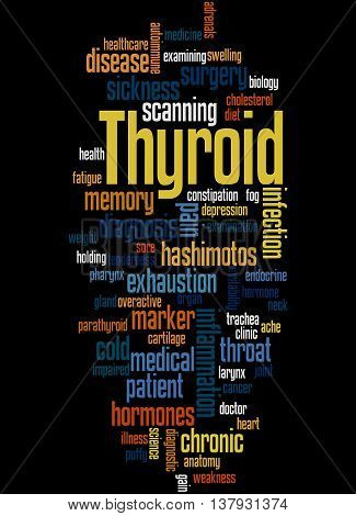 Thyroid, Word Cloud Concept 6