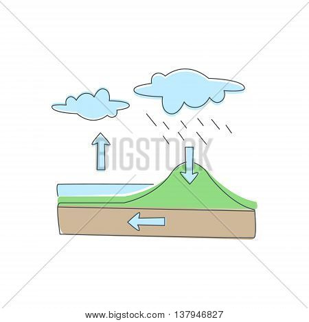 Natural Water Circulation Infographic Illustration Light Color Flat Cute Illustration In Simplified Outlined Vector Design