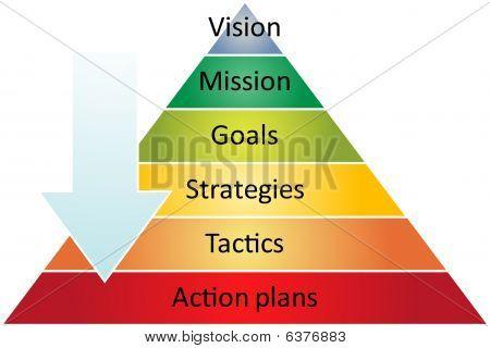 Diagrama de gestão estratégia pirâmide