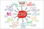 foto of drow  - Doodle hand drow scheme main activities related to seo with sketchy icons - JPG