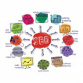 stock photo of drow  - Doodle hand drow scheme main activities related to seo with sketchy iconson colored spot - JPG