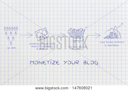 Monetize Your Blog: Going Viral And Getting Profits