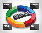 3D Life Cycle Sign