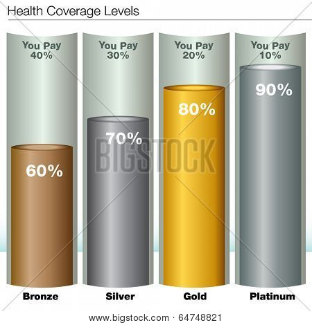 An image of health insurance coverage levels chart.
