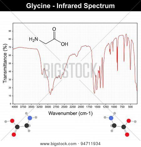 Infrared Spectra Of Glycine