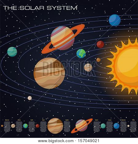 Solar system with sun and planets on their orbits - mercury and venus, mars and jupiter, saturn and uranus, neptune and pluto, comets.