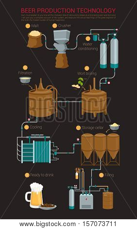 Beer production process infographic, brewing beer in tank. Process of filtration and boil, cooling and filling. For alcohol or booze pub, beer factory, brewery production line or brewing beer process