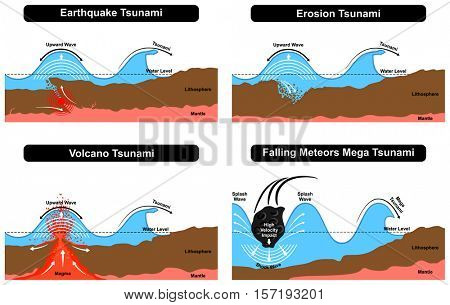 Tsunami Disaster Formation natural destruction force caused by earthquake erosion volcano falling meteors result in splash mega shock waves ashore with earth layers water surface level