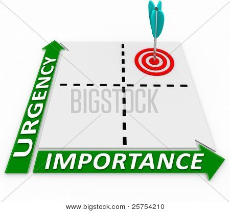 Centrarse en las cosas que son altas en urgencia, así como la importancia trazando sus prioridades en th