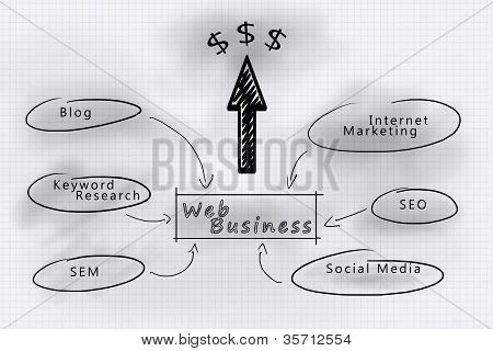 Internet marketing tactics for your web business