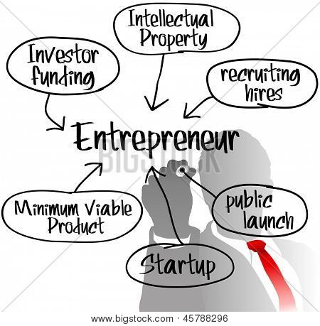 Entrepreneur behind Startup business model plan drawing