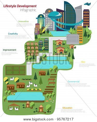 The World Of Lifestyle Development From Simple Farm Land To Village And To Futuristic Industrial Est
