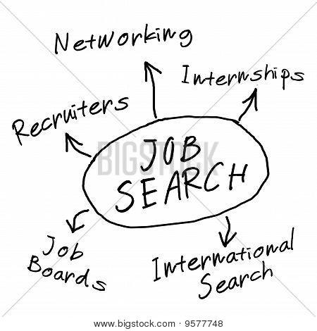 Diagrama de búsqueda de trabajo