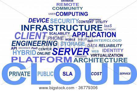 Wordcloud - Cloud Computing