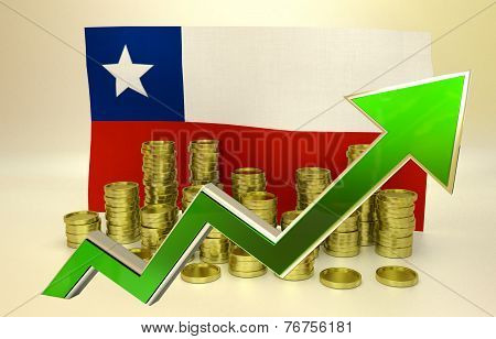 currency appreciation - Chilean peso