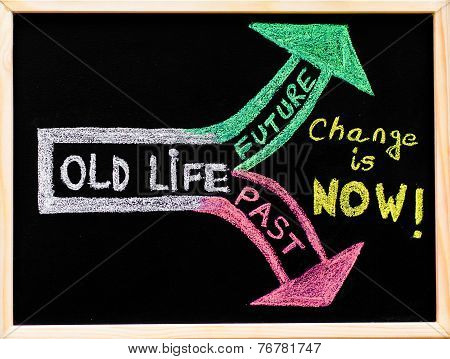 Change Is Now, Handwriting With Chalk On Wooden Frame Blackboard