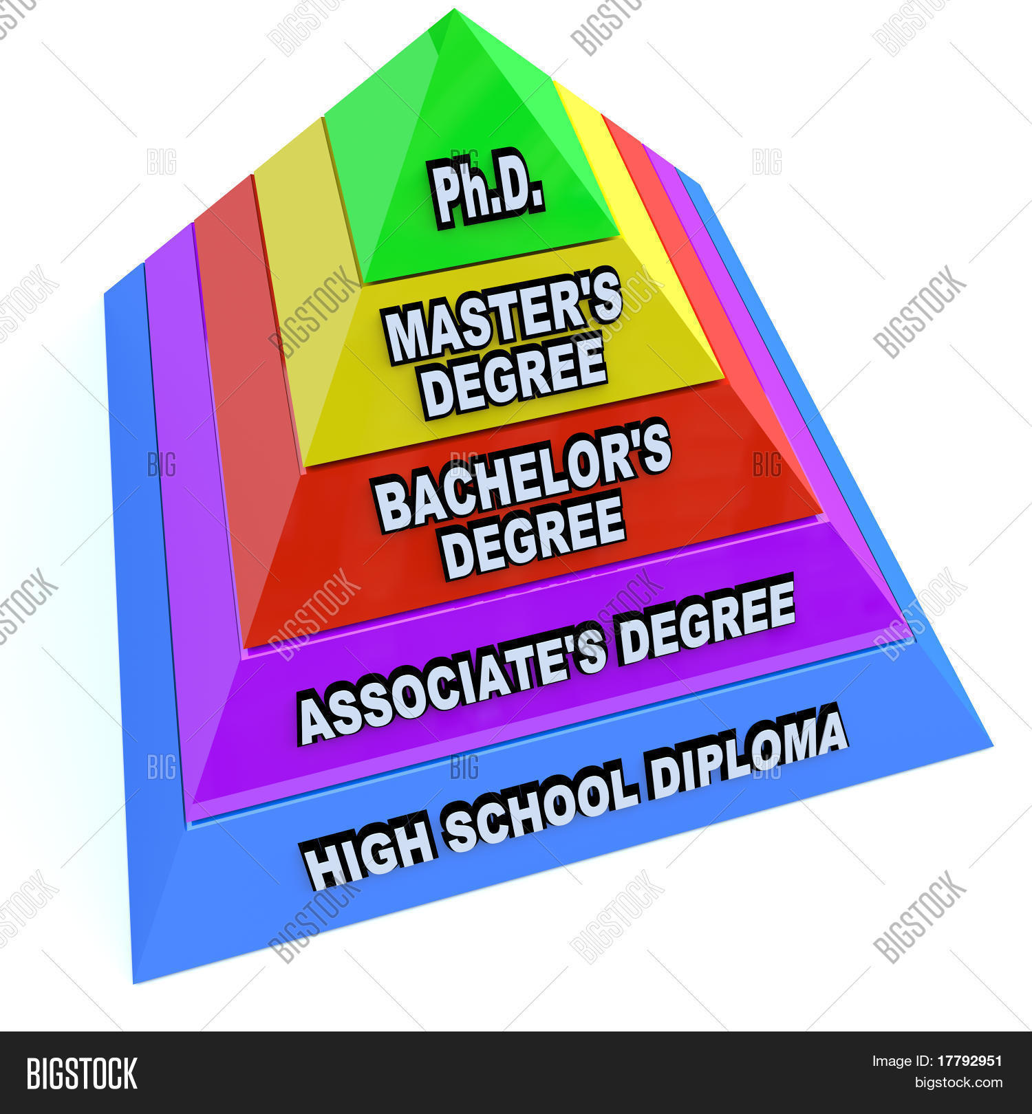 Masters degree level for Level master