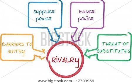 Competitive rivalry porter five forces business whiteboard diagram