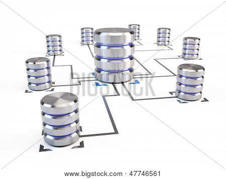 Database Networking concept
