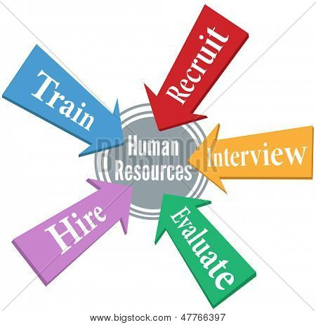 HR arrows point to Human Resources hiring people center target