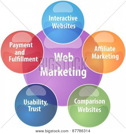 business strategy concept infographic diagram illustration of web marketing