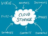 pic of solution  - Cloud storage  - JPG