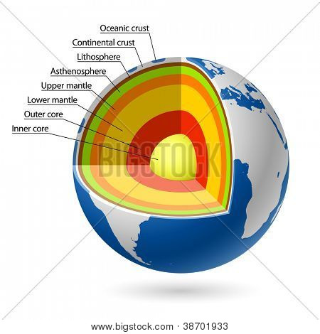 Earth layers. Vector.