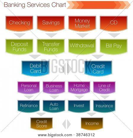 Una imagen de un bancario servicios gráfico.