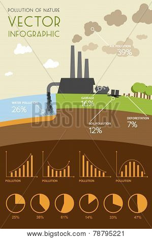 Pollution of nature infographic