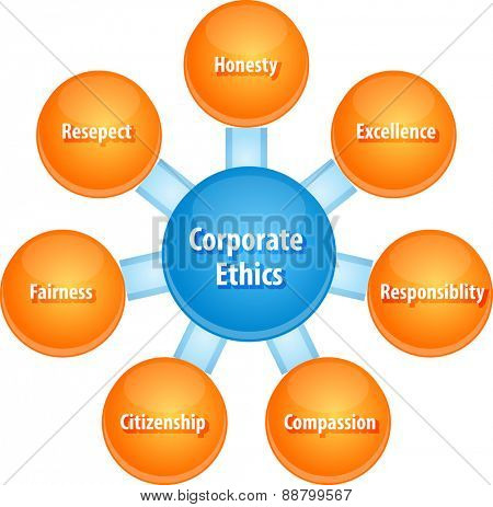 business strategy concept infographic diagram illustration of corporate ethics qualities vector
