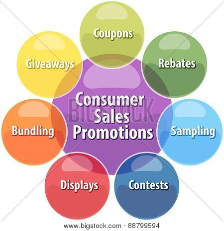 business strategy concept infographic diagram illustration of consumer sales promotions activities vector