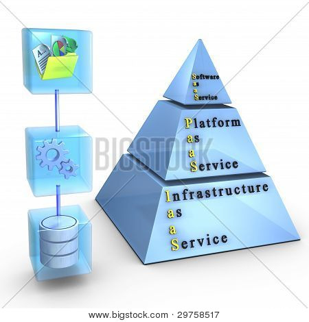 Software, Platform, Infrastructure as a Service