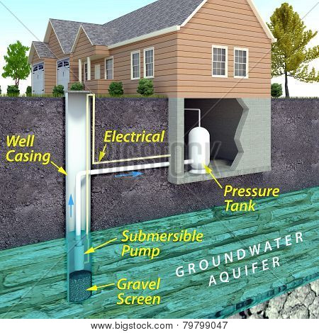 Modern Water Well Diagram