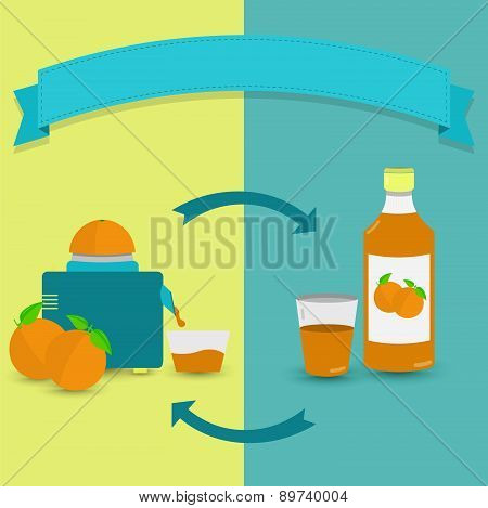 Natural Orange Juice Versus Bottled