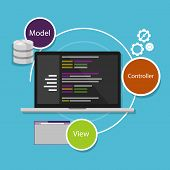 stock photo of three tier  - mobile view controller mvc programming framework code - JPG