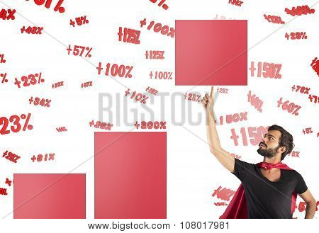 Raise the percentage of profit