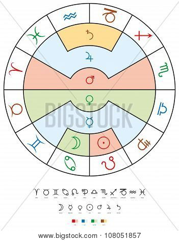 Zodiac Signs, Old Planets And Elements