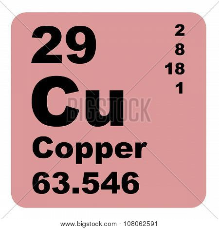 Copper Periodic Table of Elements