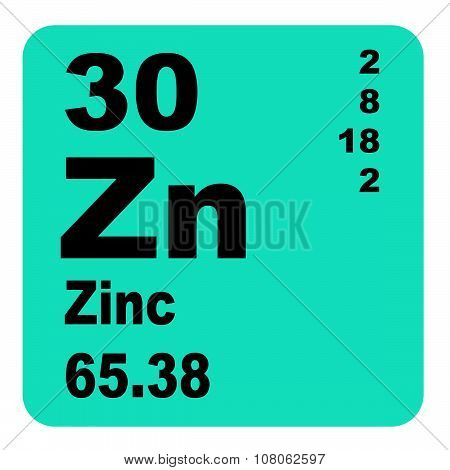 Zinc Periodic Table of Elements