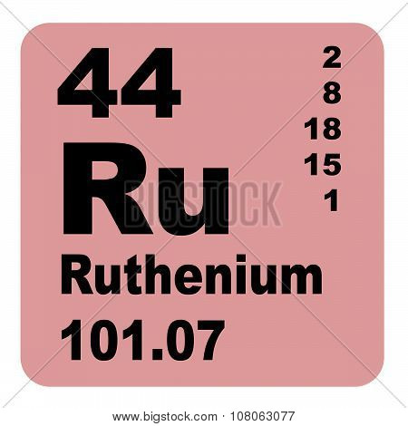 Ruthenium Periodic Table of Elements