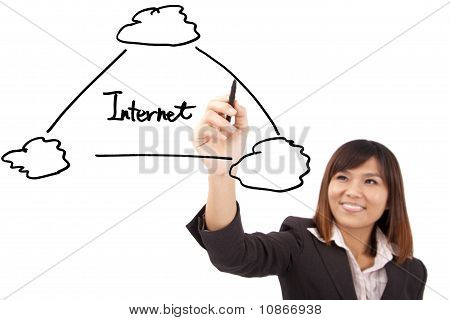 businesswoman drawing a internet cloud diagram