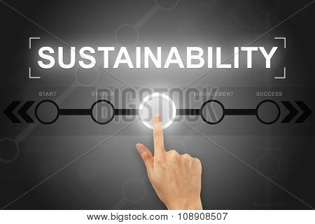 Hand Clicking Sustainability Button On A Screen Interface