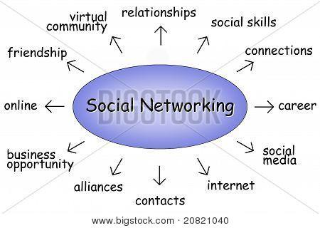 Social Networking Diagram