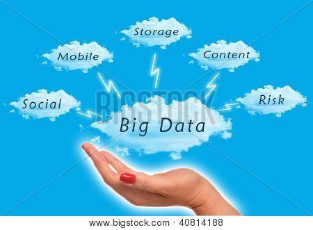 Diagrama de dados grande com mulher segurando as nuvens no céu