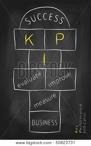 Key Performance Indicator As A Hopscotch On Blackboard