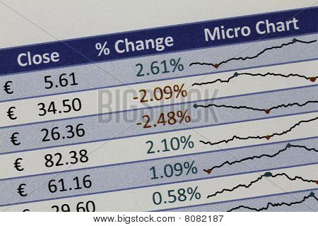 Share Price Changes In Euros