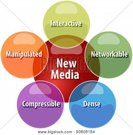 business strategy concept infographic diagram illustration of new media qualities