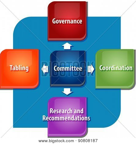 business strategy concept infographic diagram illustration of committee roles and duties