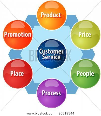 business strategy concept infographic diagram illustration of expanded marketing mix