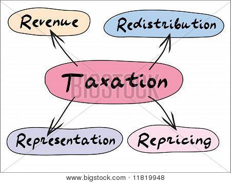Taxation Graph